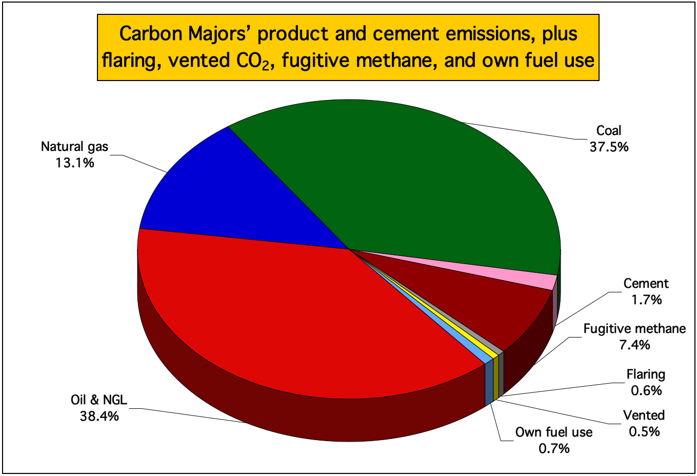 Climate accountability institute chart of all carbon majors by emission sources nvjuhfo Choice Image